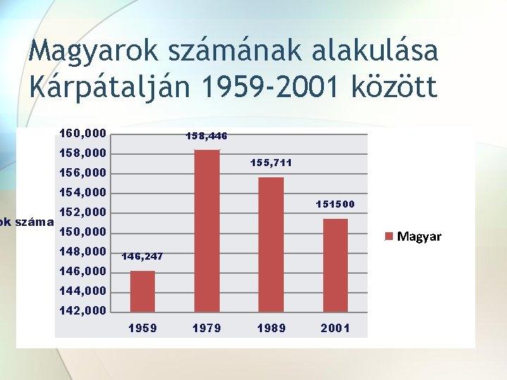 Magyarok számának alakulása Kárpátalján 1959 -2001 között ok száma 160, 000 158, 446 158,