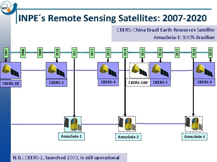 INPE´s Remote Sensing Satellites: 2007 -2020 CBERS-2 B CBERS-3 Amazônia-1 CBERS-4 CBERS-SAR Amazônia-2 N.