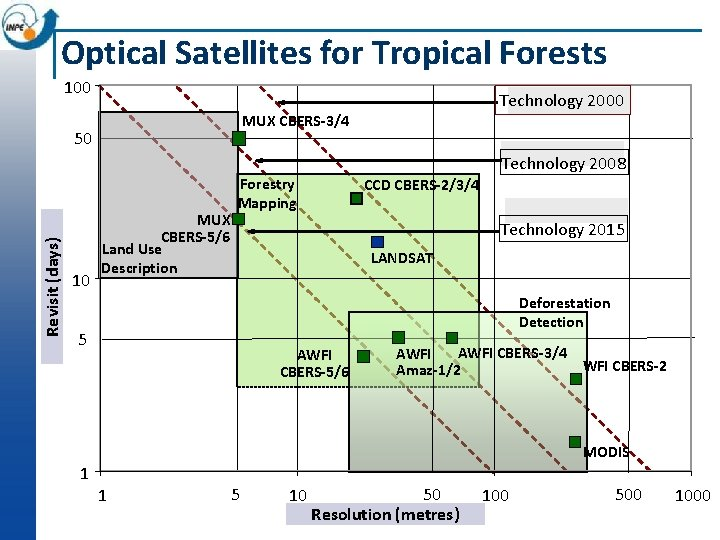 Optical Satellites for Tropical Forests 100 Technology 2000 MUX CBERS-3/4 Revisit (days) 50 10