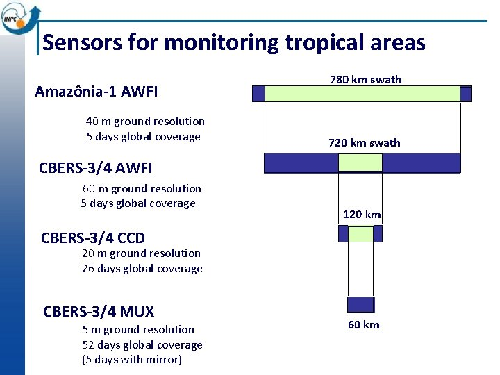 Sensors for monitoring tropical areas Amazônia-1 AWFI 40 m ground resolution 5 days global