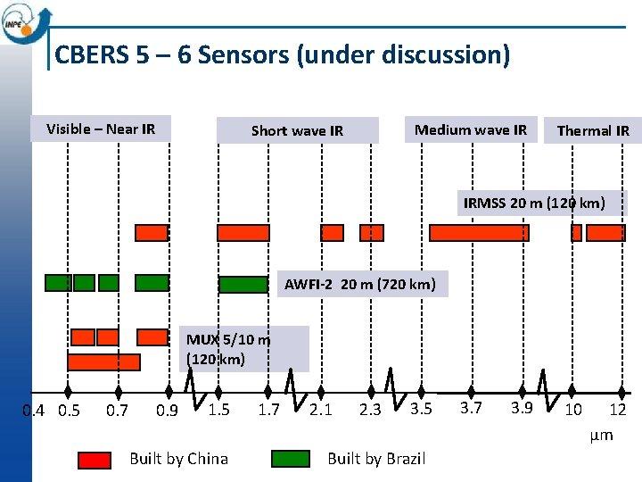 CBERS 5 – 6 Sensors (under discussion) Visible – Near IR Medium wave IR