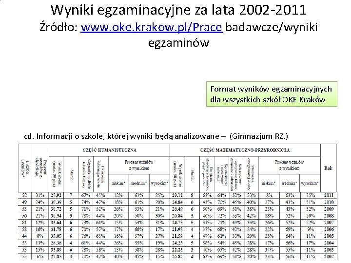 Wyniki egzaminacyjne za lata 2002 -2011 Źródło: www. oke. krakow. pl/Prace badawcze/wyniki egzaminów Format