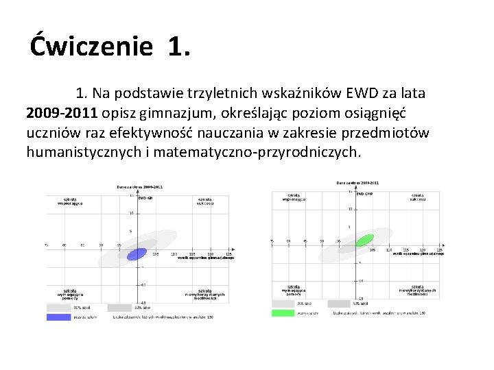 Ćwiczenie 1. 1. Na podstawie trzyletnich wskaźników EWD za lata 2009 -2011 opisz gimnazjum,