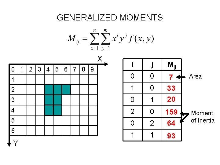 GENERALIZED MOMENTS X i j Mij 1 0 0 Area 2 1 0 3