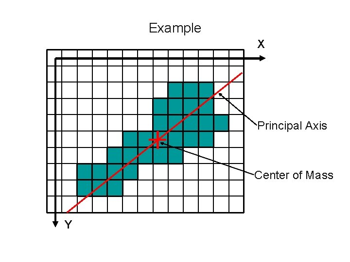 Example X Principal Axis Center of Mass Y