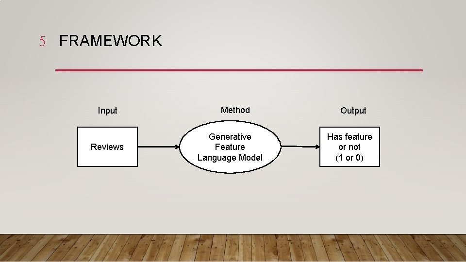 5 FRAMEWORK Input Reviews Method Generative Feature Language Model Output Has feature or not