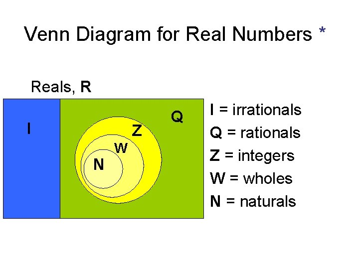 Venn Diagram for Real Numbers * Reals, R I Z N W Q I