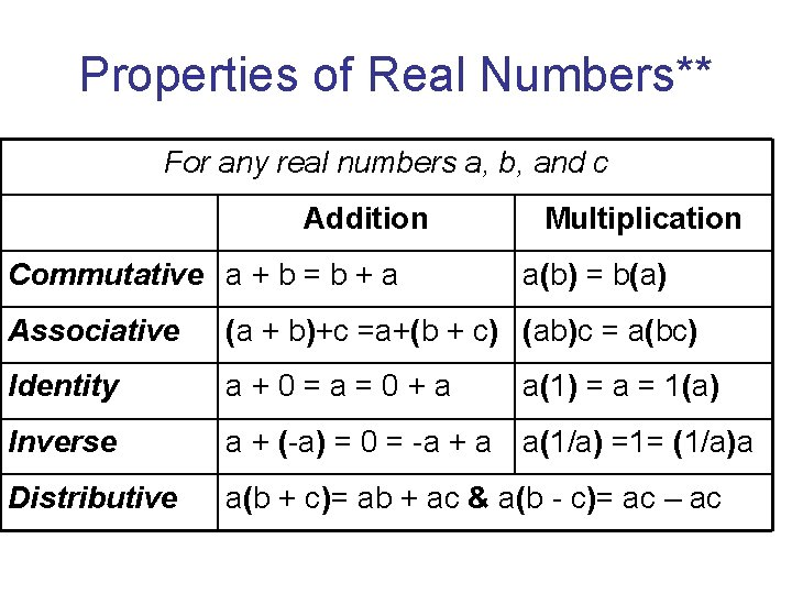 Properties of Real Numbers** For any real numbers a, b, and c Addition Commutative