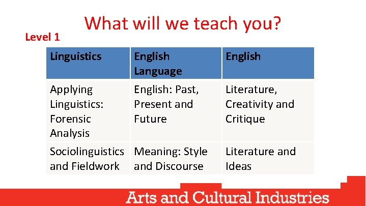 Level 1 What will we teach you? Linguistics English Language English: Past, Present and