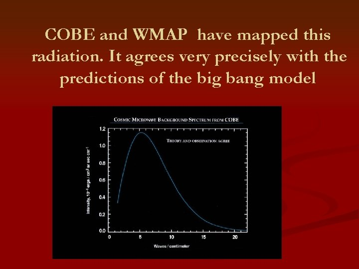 COBE and WMAP have mapped this radiation. It agrees very precisely with the predictions