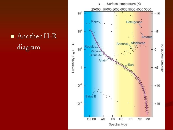 n Another H-R diagram