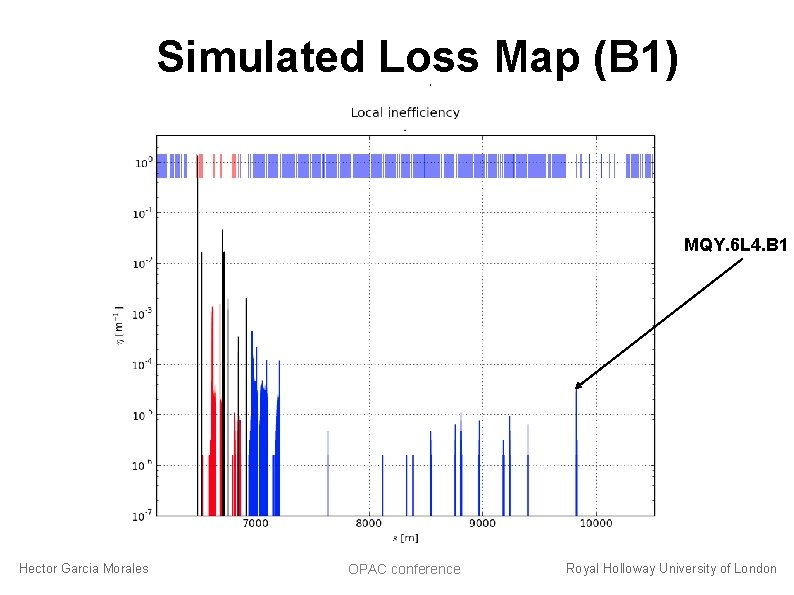 Simulated Loss Map (B 1) 6. 5 Te. V MQY. 6 L 4. B