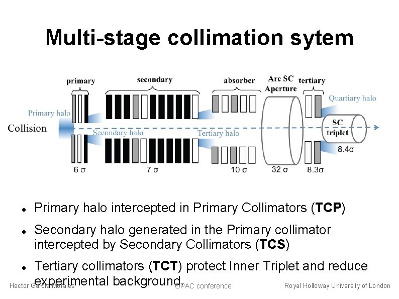 Multi-stage collimation sytem Primary halo intercepted in Primary Collimators (TCP) Secondary halo generated in