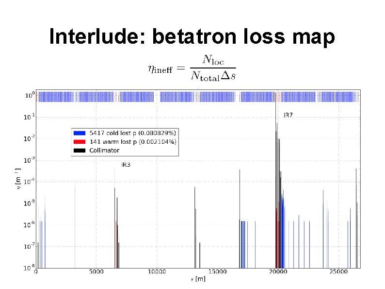 Interlude: betatron loss map