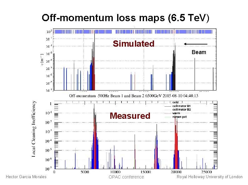 Off-momentum loss maps (6. 5 Te. V) Beam Simulated Beam Measured Hector Garcia Morales