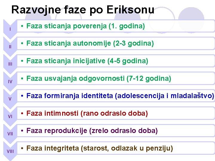 Razvojne faze po Eriksonu I • Faza sticanja poverenja (1. godina) II • Faza