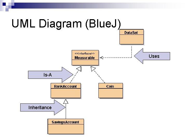 UML Diagram (Blue. J) Uses Is-A Inheritance