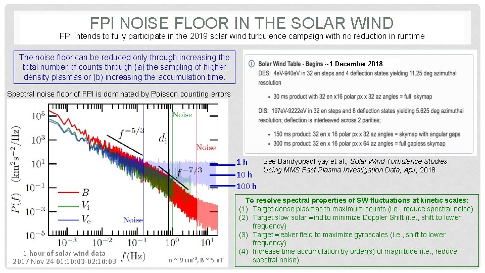 FPI NOISE FLOOR IN THE SOLAR WIND FPI intends to fully participate in the