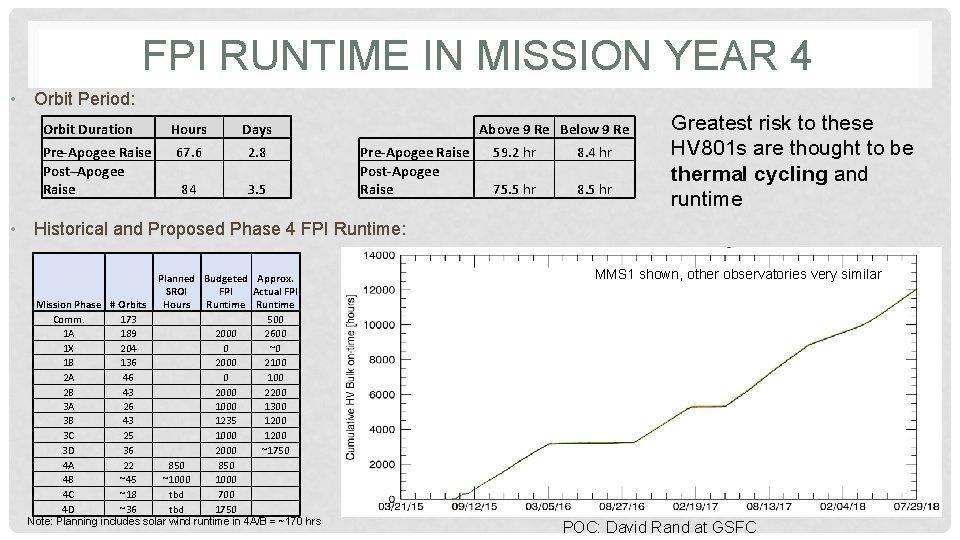 FPI RUNTIME IN MISSION YEAR 4 • Orbit Period: Orbit Duration Pre-Apogee Raise Post–Apogee