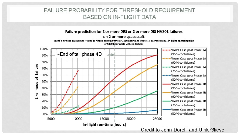 FAILURE PROBABILITY FOR THRESHOLD REQUIREMENT BASED ON IN-FLIGHT DATA ~End of tail phase 4