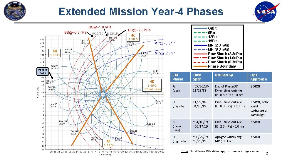 Extended Mission Year-4 Phases BS@~1. 0 n. Pa BS@~0. 3 n. Pa Orbit 9