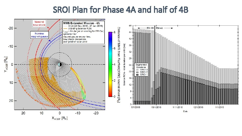 SROI Plan for Phase 4 A and half of 4 B