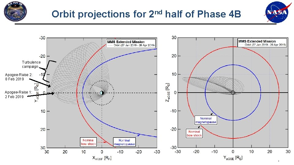 Orbit projections for 2 nd half of Phase 4 B Turbulence campaign Apogee-Raise 2: