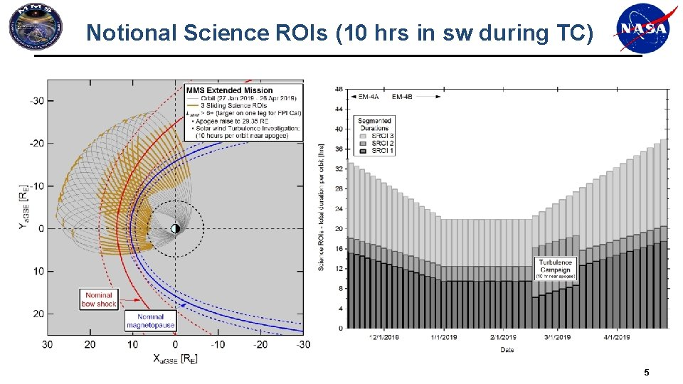 Notional Science ROIs (10 hrs in sw during TC) 5