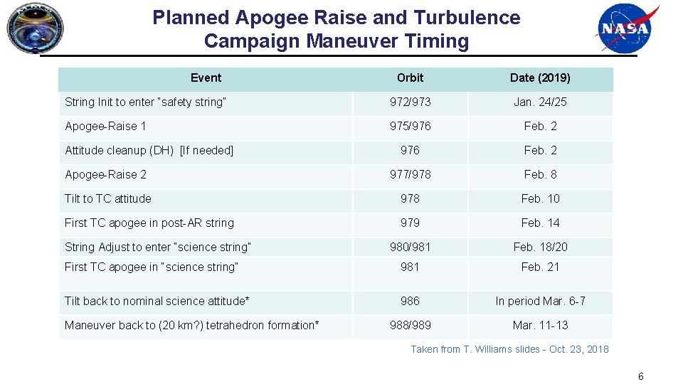 Planned Apogee Raise and Turbulence Campaign Maneuver Timing Event Orbit Date (2019) String Init