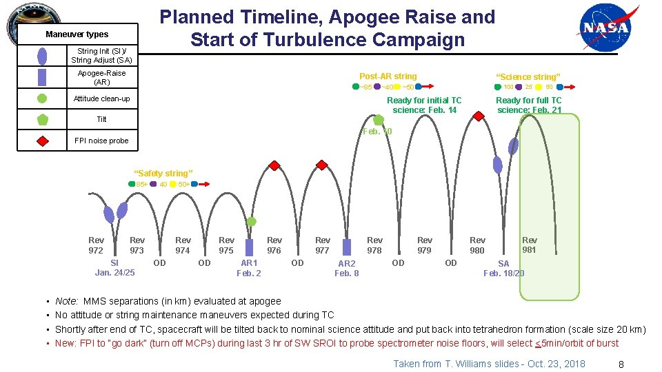 Planned Timeline, Apogee Raise and Start of Turbulence Campaign Maneuver types String Init (SI)/