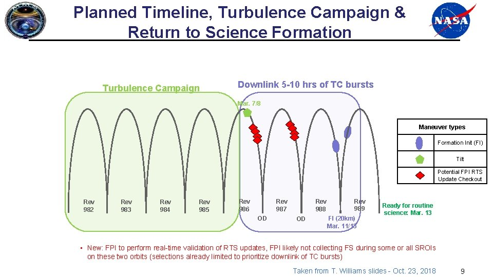 Planned Timeline, Turbulence Campaign & Return to Science Formation Turbulence Campaign Downlink 5 -10