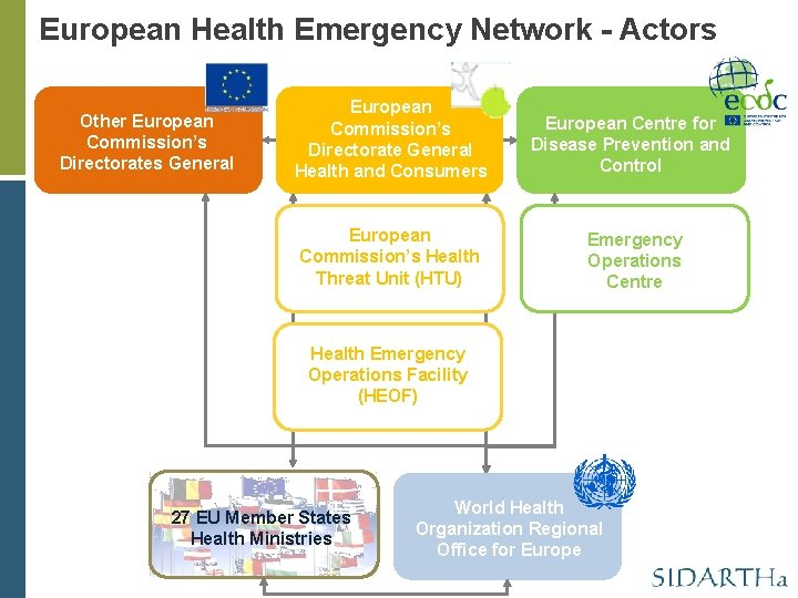 European Health Emergency Network - Actors Other European Commission's Directorates General European Commission's Directorate