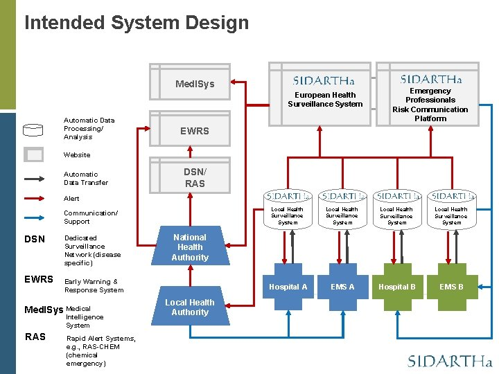 Intended System Design Med. ISys European Health Surveillance System Automatic Data Processing/ Analysis Emergency
