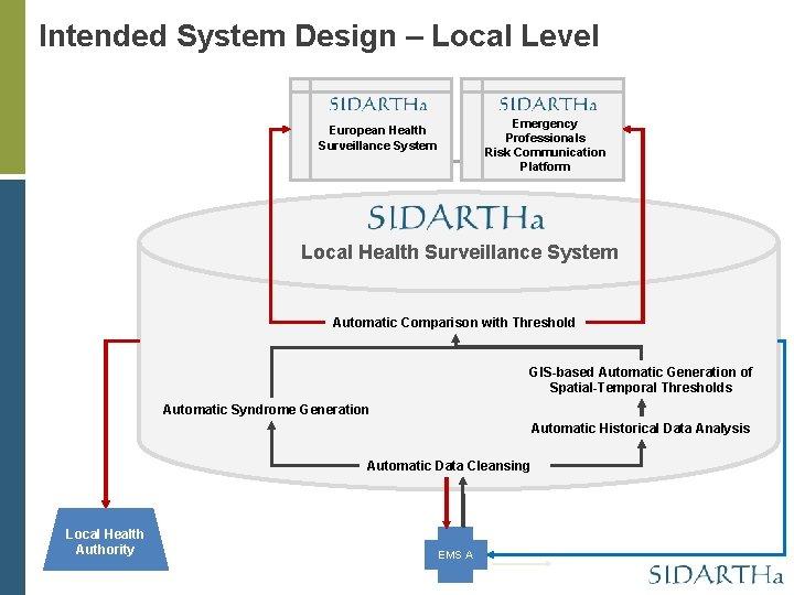 Intended System Design – Local Level Emergency Professionals Risk Communication Platform European Health Surveillance