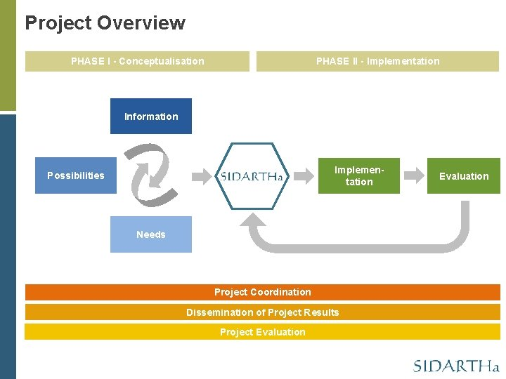 Project Overview PHASE I - Conceptualisation PHASE II - Implementation Information Implementation Possibilities Needs