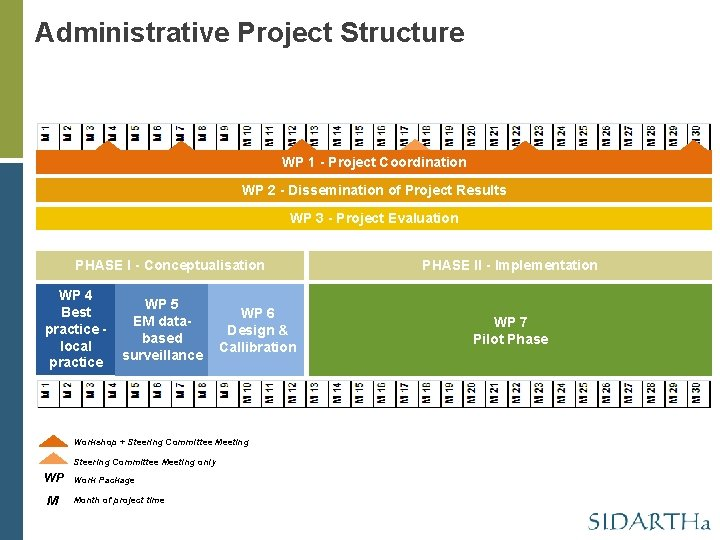 Administrative Project Structure WP 1 - Project Coordination WP 2 - Dissemination of Project