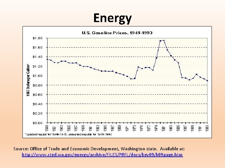 Energy Source: Office of Trade and Economic Development, Washington state. Available at: http: //www.
