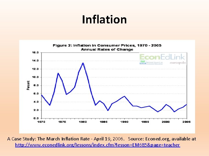 Inflation A Case Study: The March Inflation Rate - April 19, 2006. Source: Econed.