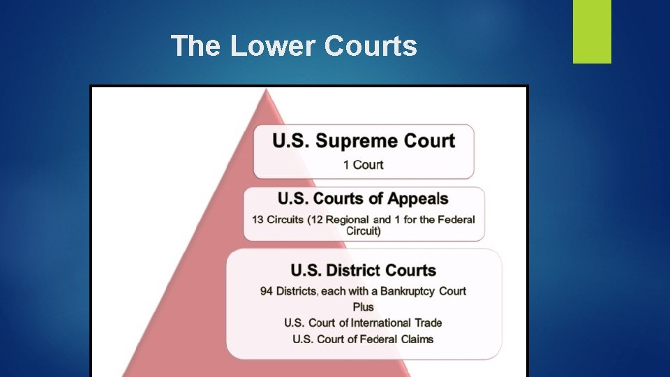The Lower Courts