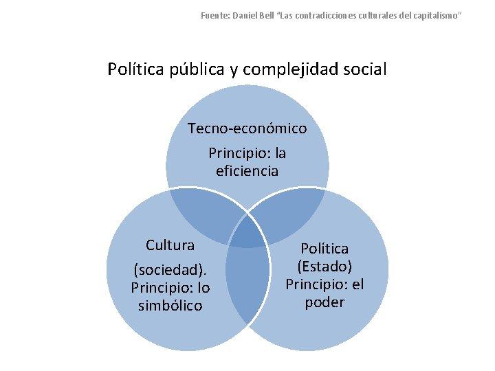 """Fuente: Daniel Bell """"Las contradicciones culturales del capitalismo"""" Política pública y complejidad social Tecno-económico"""
