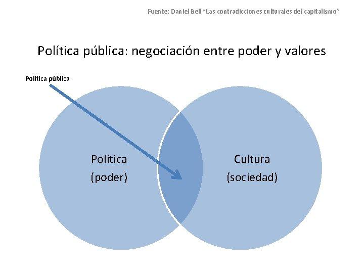 """Fuente: Daniel Bell """"Las contradicciones culturales del capitalismo"""" Política pública: negociación entre poder y"""