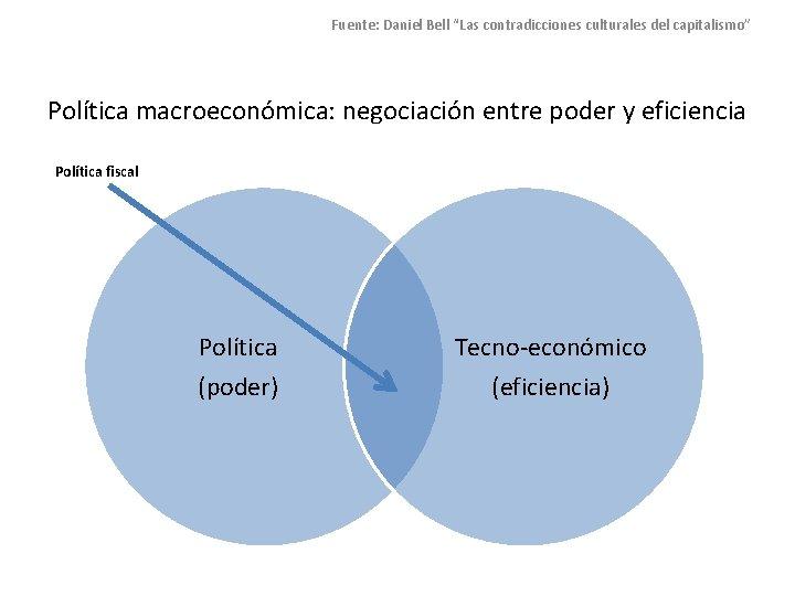 """Fuente: Daniel Bell """"Las contradicciones culturales del capitalismo"""" Política macroeconómica: negociación entre poder y"""