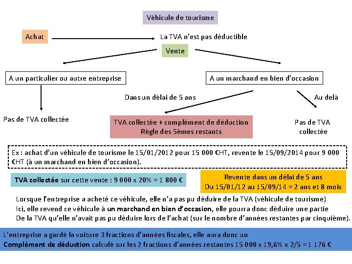 Véhicule de tourisme Achat La TVA n'est pas déductible Vente A un particulier ou