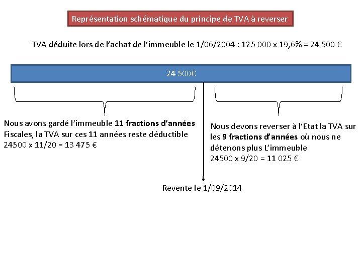 Représentation schématique du principe de TVA à reverser TVA déduite lors de l'achat de