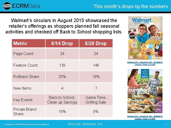 This month's drops by the numbers Walmart's circulars in August 2015 showcased the retailer's