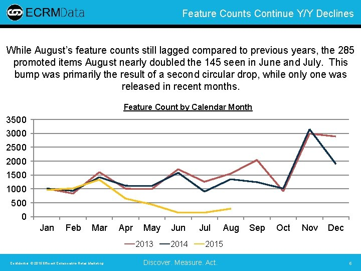 Feature Counts Continue Y/Y Declines While August's feature counts still lagged compared to previous