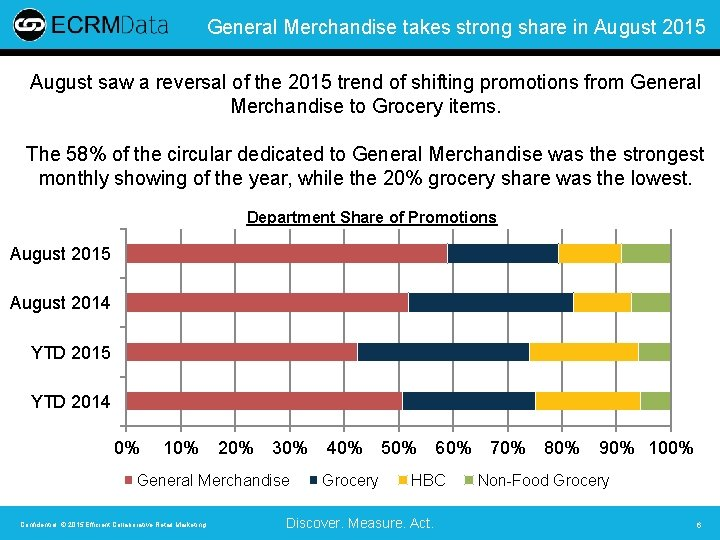 General Merchandise takes strong share in August 2015 August saw a reversal of the