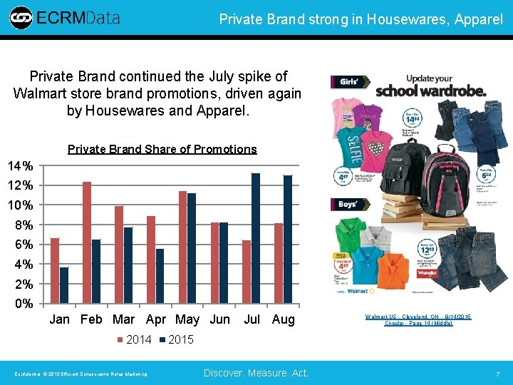 Private Brand strong in Housewares, Apparel Private Brand continued the July spike of Walmart