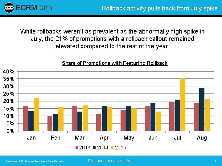 Rollback activity pulls back from July spike While rollbacks weren't as prevalent as the