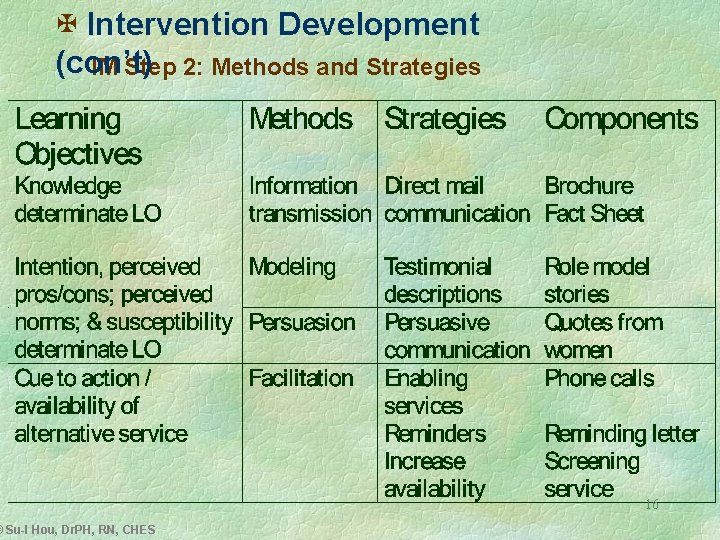 X Intervention Development (con't) IM Step 2: Methods and Strategies © Su-I Hou, Dr.